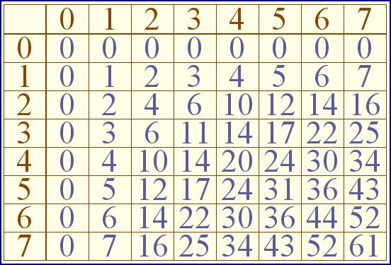 No 2535 Times Tables