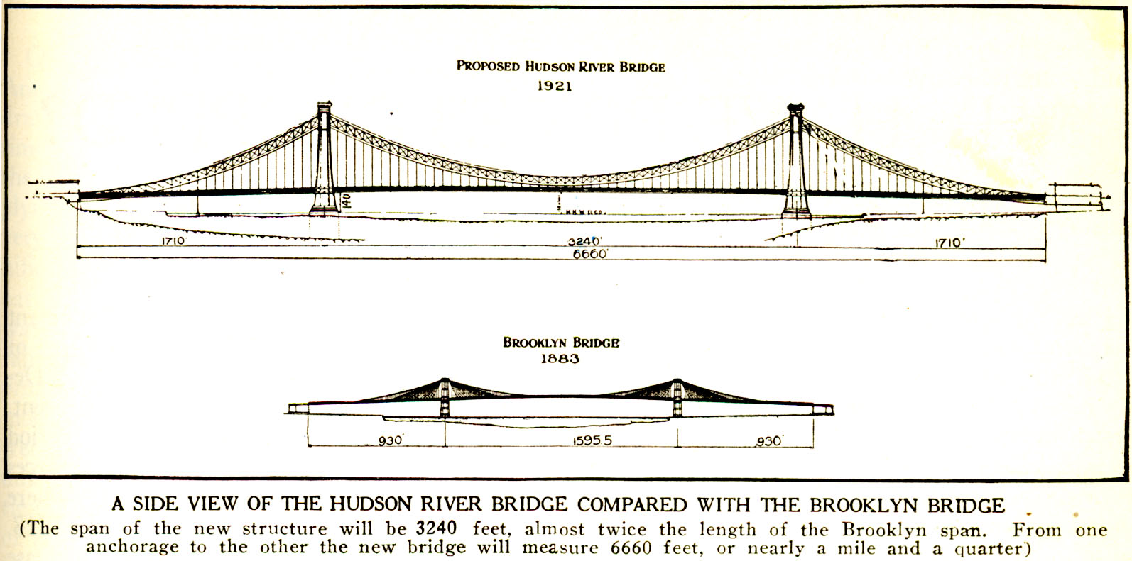 No 2328 An Unbuilt Bridge Narrows Again Name The Parts Of In This Diagram Elevation View