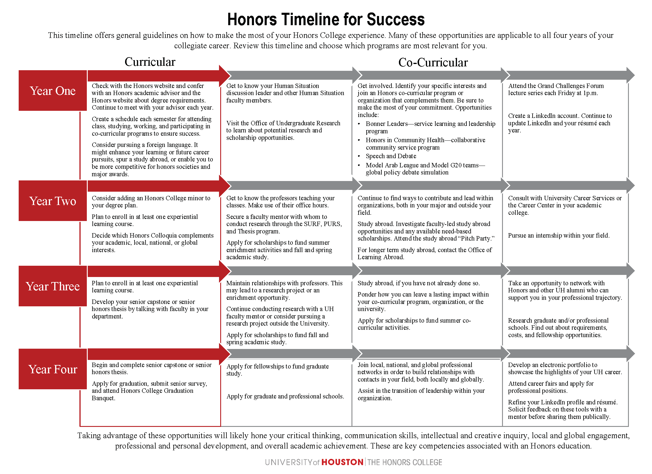 honors co curricular timelinepng