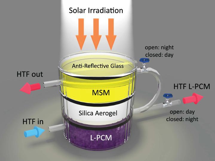 Ghasemi Lee solar device