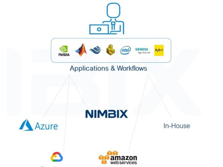 NIMBIX applications and workflows illustration.