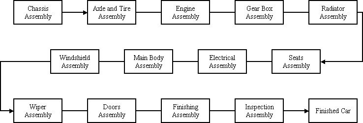 Example Simulation Models